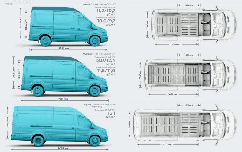 Обзор легендарного Ford Transit - фургон, который принимает различные виды
