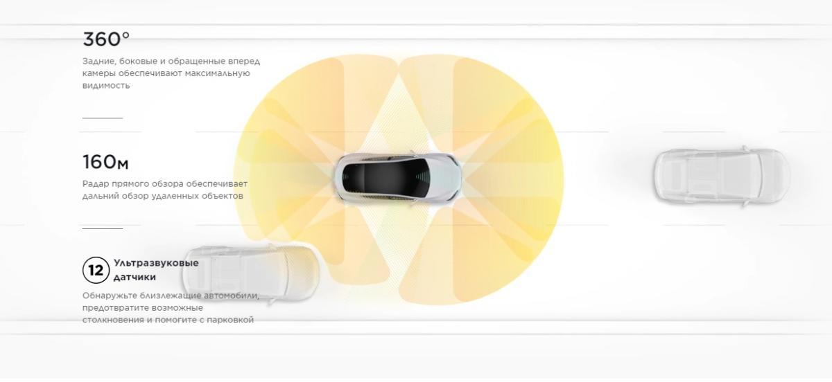 Безопасность Tesla Model Y